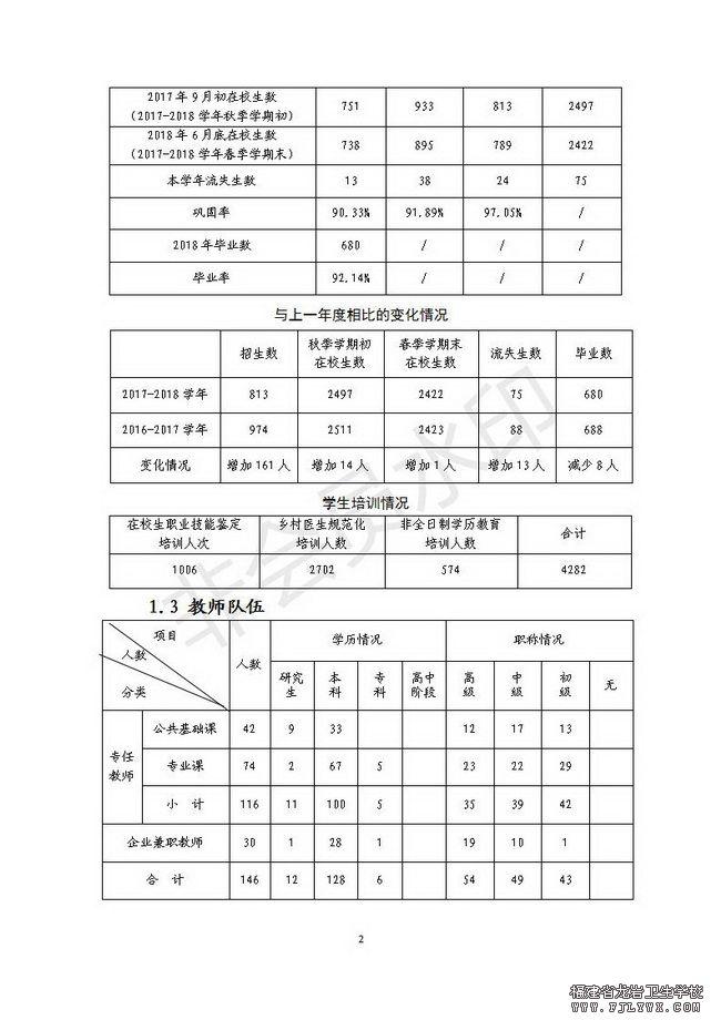 福建省龙岩卫生学校教育质量年度报告(2018年度)_02.jpg